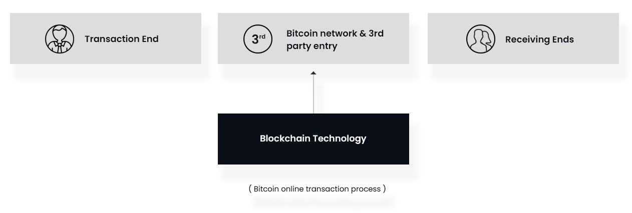 Bitcoin online transaction process in MLM Software