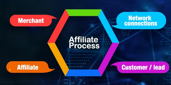 Affilate Marketing process