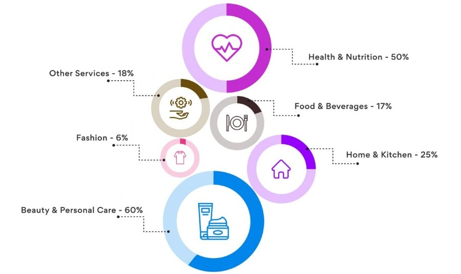 Contribution of products and services in the mlm industry