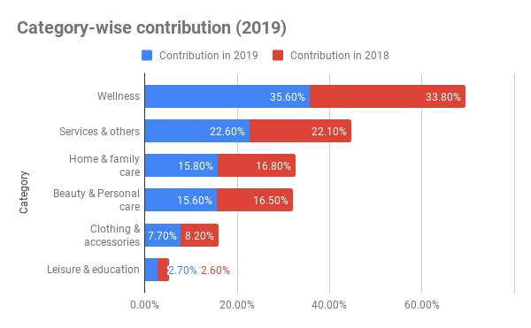 Category-wise contribution (2019)