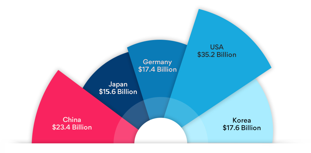 Direct selling revenue sales in diffrent countries