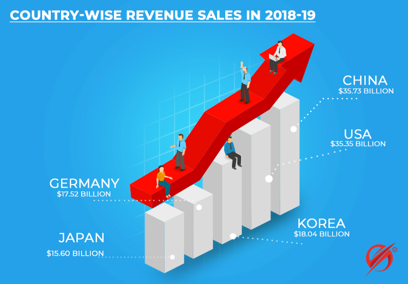 Country wise revenue sales