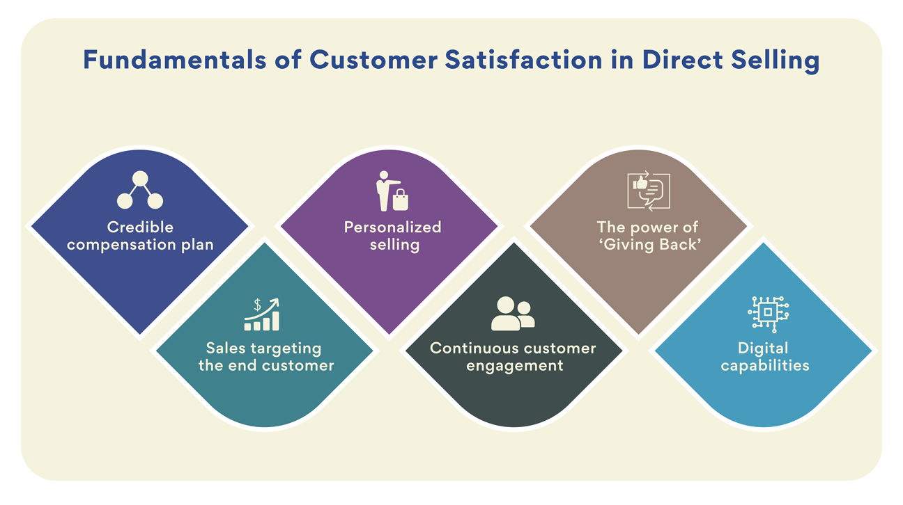Customer satisfaction in direct selling