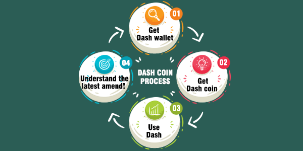 DASH COIN PAYMENT PROCESS