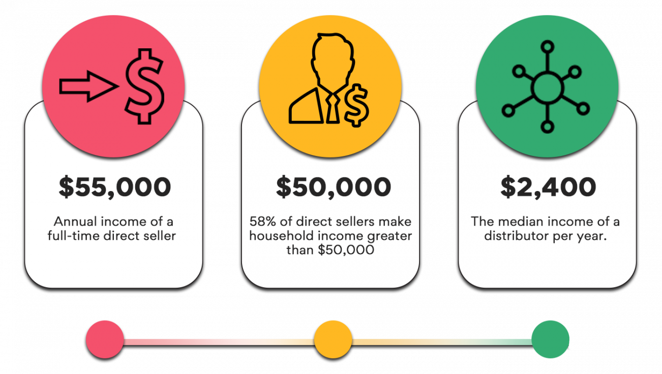 Direct selling income generation statistics
