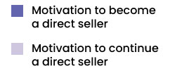 Direct Sellers 4