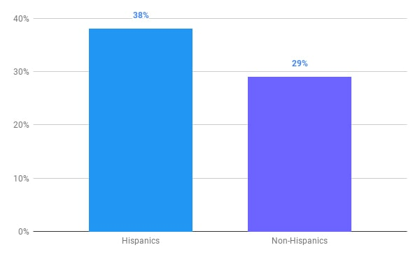 Hispanics non hispanics
