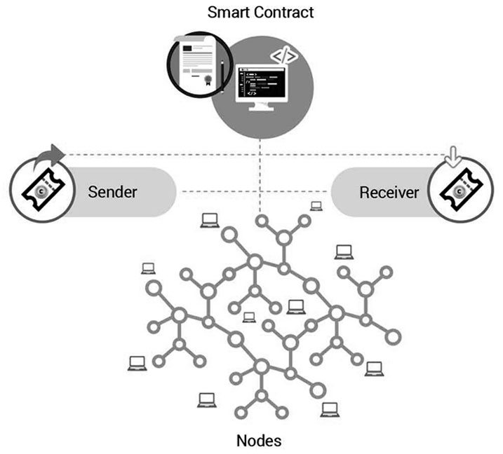 How smart contract platform works?
