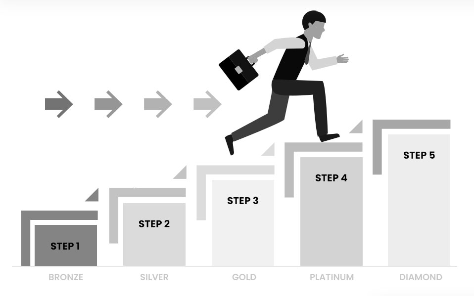 How Stair Step Plan works?