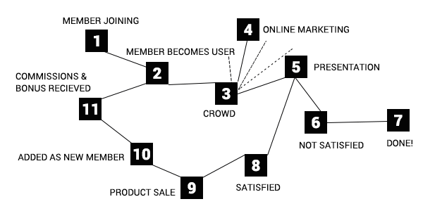 blocks for usage network
