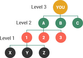 Unilevel Plan MLM Software Referral Bonus