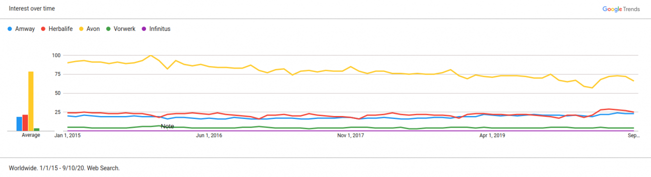 Web search trends on MLM company brands