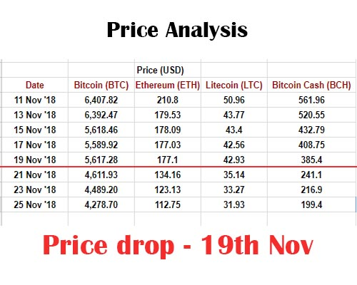 Price Analysis Data