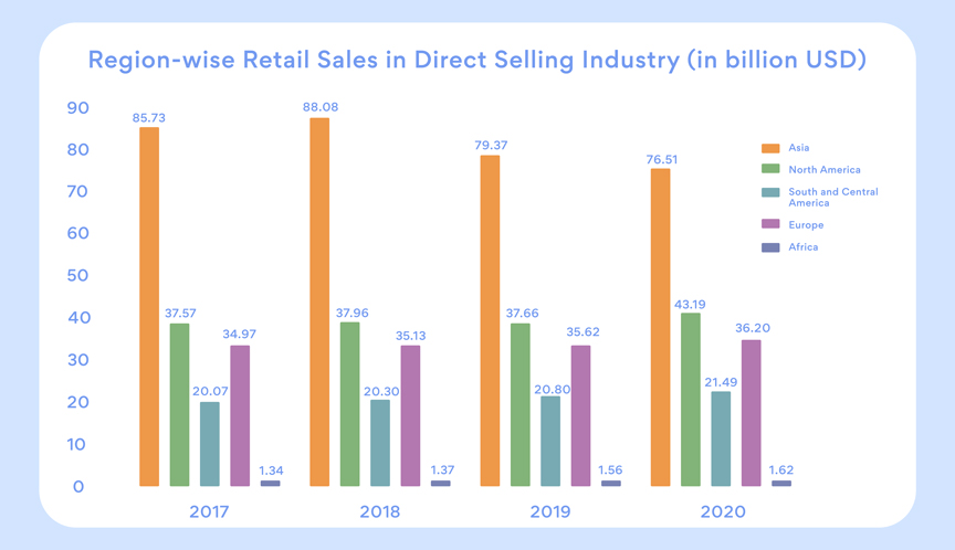Region Wise Retail Sales in direct selling
