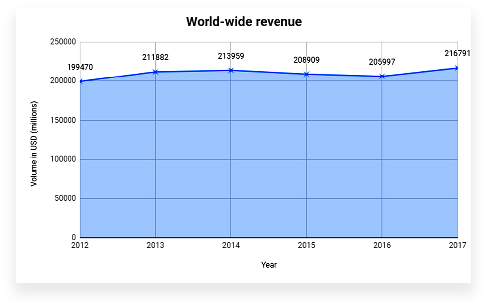 World wide revenue graph