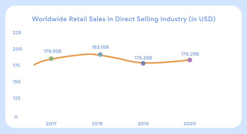 World wide retail sale in direct selling industry